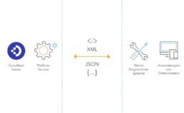 DocuWare Schnittstelle zu Anwendungen von Drittanbietern