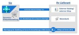 Der Prozess unserer OCI Schnittstelle für Dynamics-Systeme