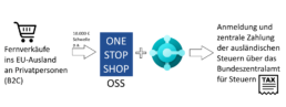 Der OSS-Prozess in Kombination mit Dynamics 365 Business Central